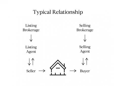 Real Estate Agency Relationships Explained